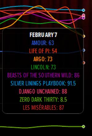 Index mejor pelicula dia 7