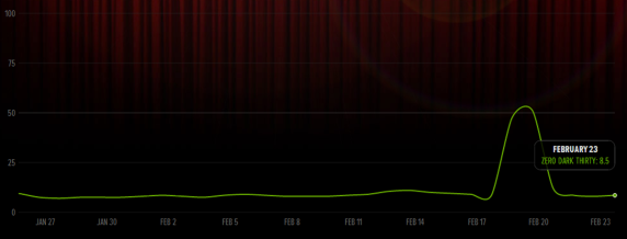 Twitter Oscars Index